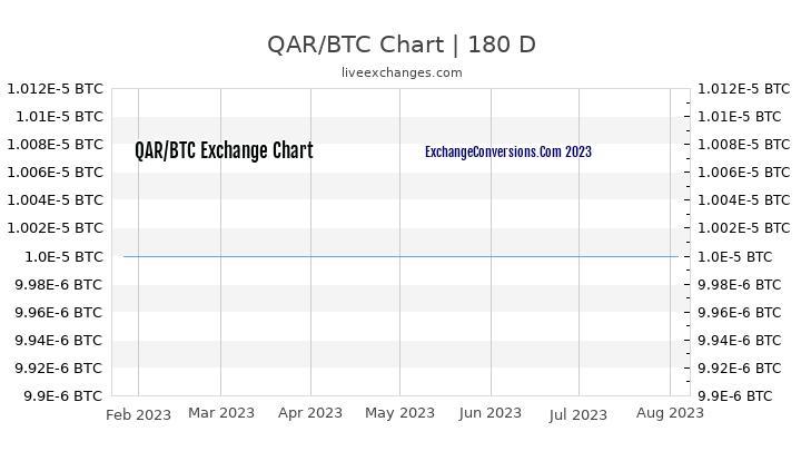 QAR to BTC Currency Converter Chart